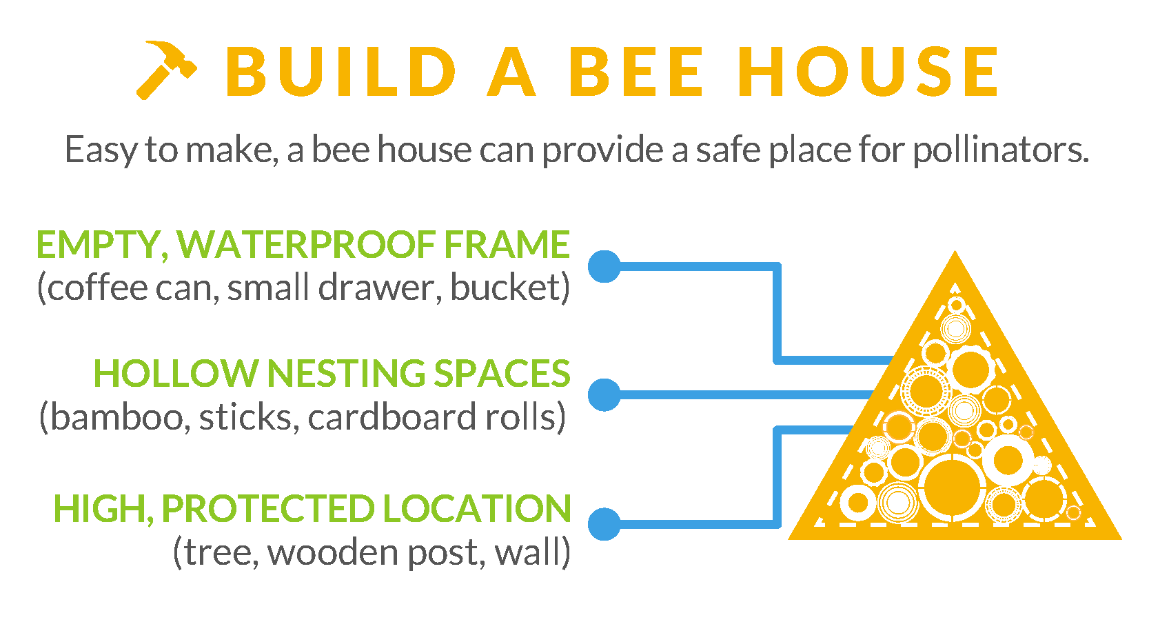 Materials needed for a bee house